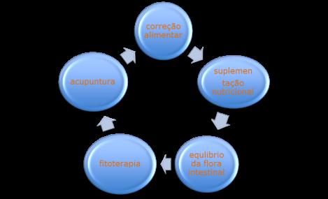 grafico alergia2