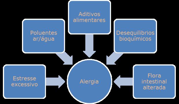 grafico causas alergia
