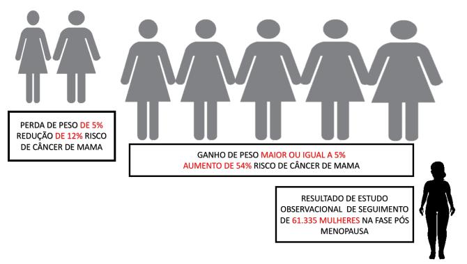Cancer de Mama e Obesidade 2