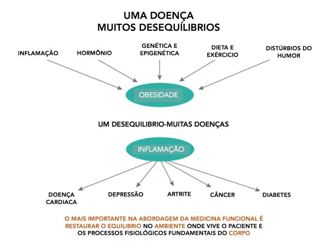 Cancer de Mama e Obesidade 8